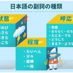日本語の副詞