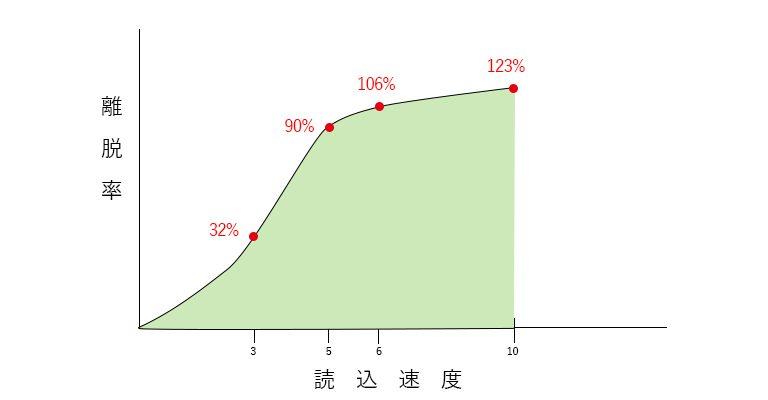 離脱率と読み込み速度の関係
