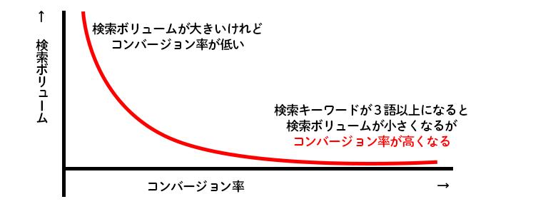 検索ボリュームとコンバージョン率