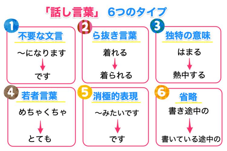 話し言葉の6つのタイプを例文で解説