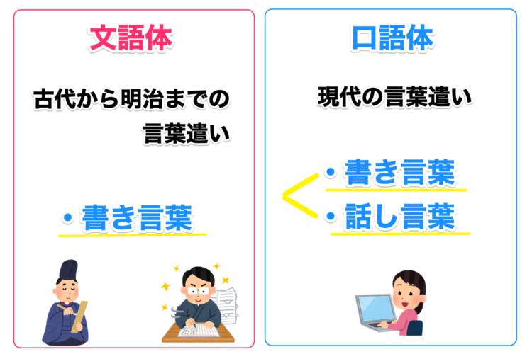 文語体と口語体の違いを例を挙げて解説