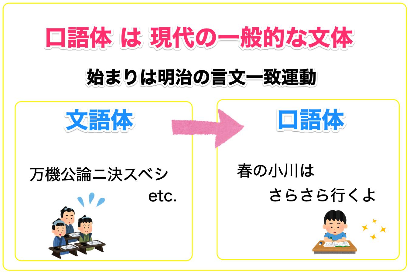 口語体の基礎知識を文語体との違いを含めて解説