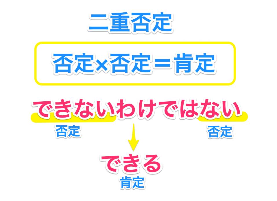 二重否定とは否定を重ねて肯定を意味する表現