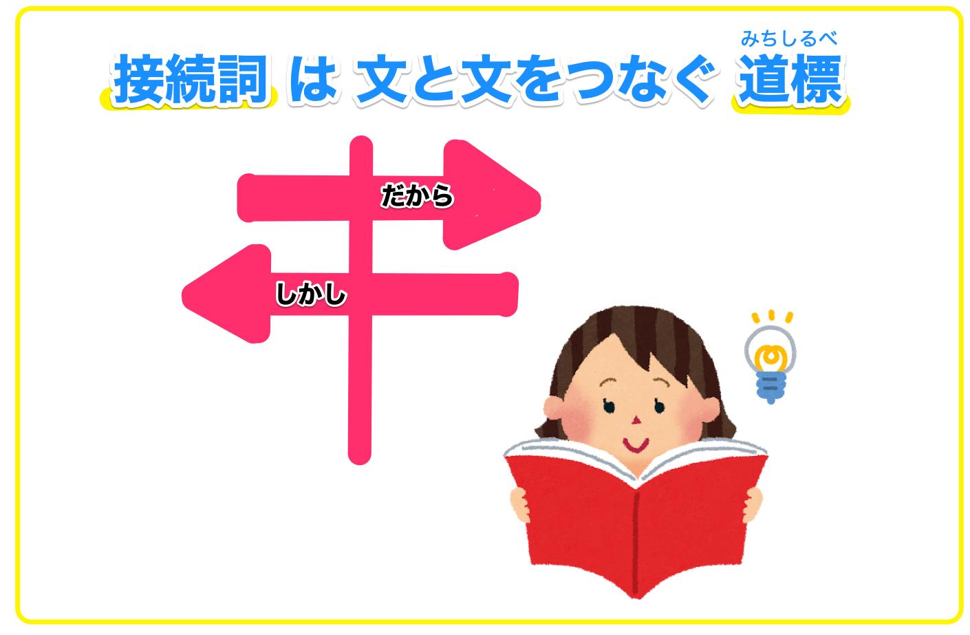 接続詞とは文と文をつなぐ品詞のこと