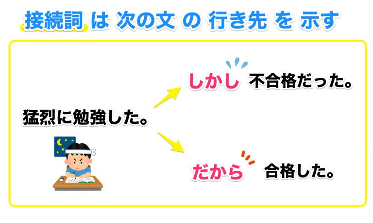 接続詞とは次の文の行き先を示す道標
