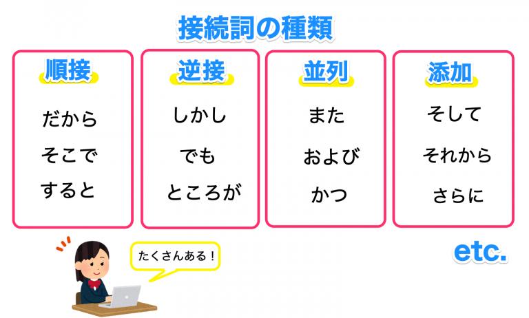 接続詞の種類