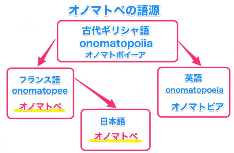 オノマトペの語源