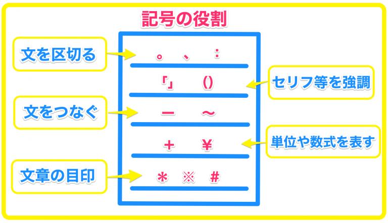 文章内の記号の役割