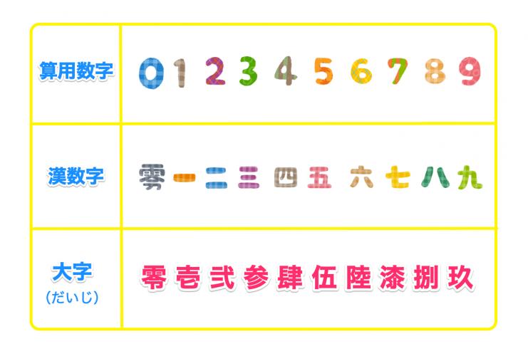 算用数字と漢数字旧字の違い