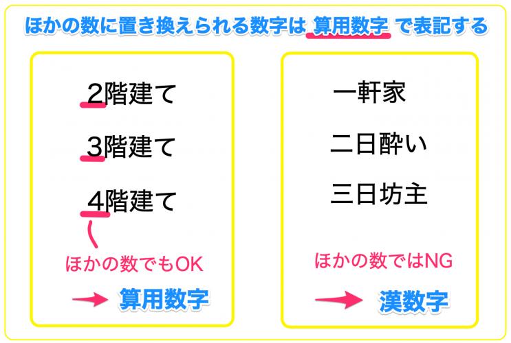 算用数字と漢数字の使い分け