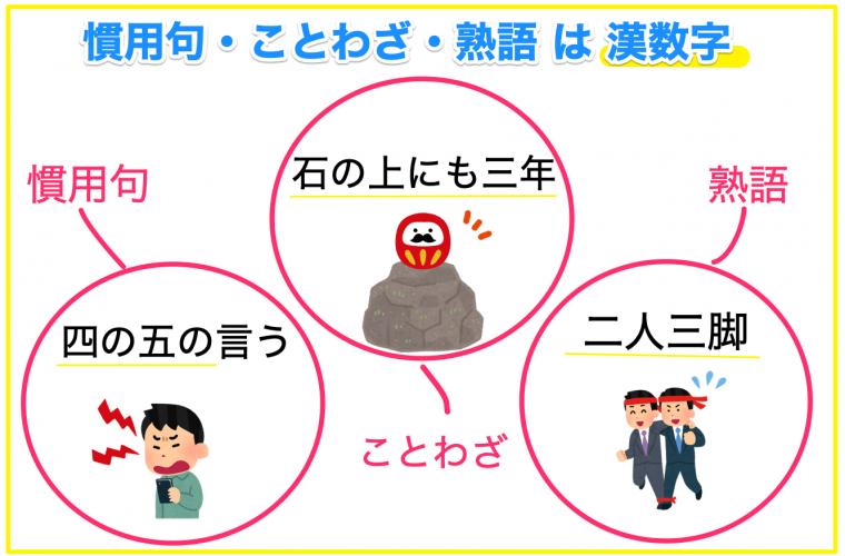 慣用句ことわざ熟語は漢数字で表記する