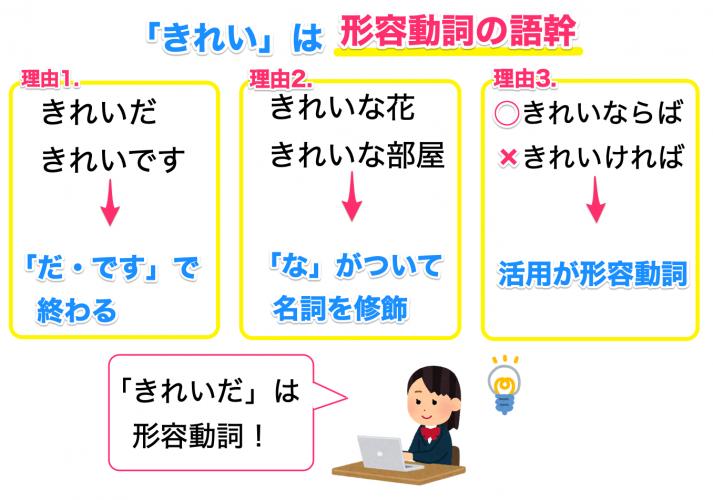 形容動詞と形容詞をわかりやすく見分ける