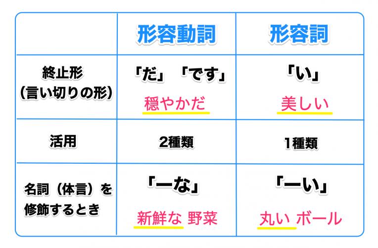 形容動詞と形容詞の見分け方