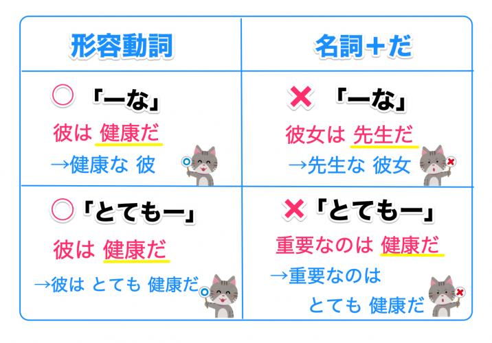 形容動詞と名詞の見分け方