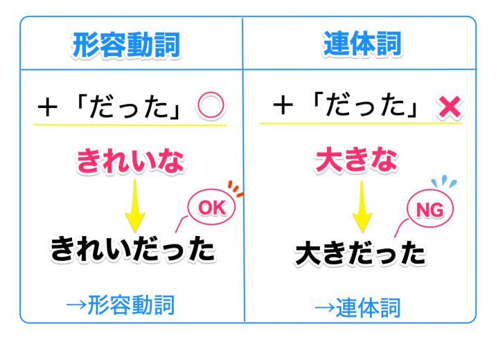 形容動詞と連体詞の見分け方