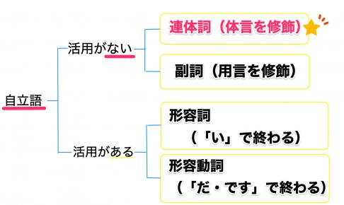 連体詞と形容詞・形容動詞・副詞の見分け方