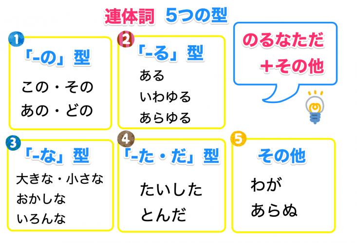 連体詞5つの型の覚え方