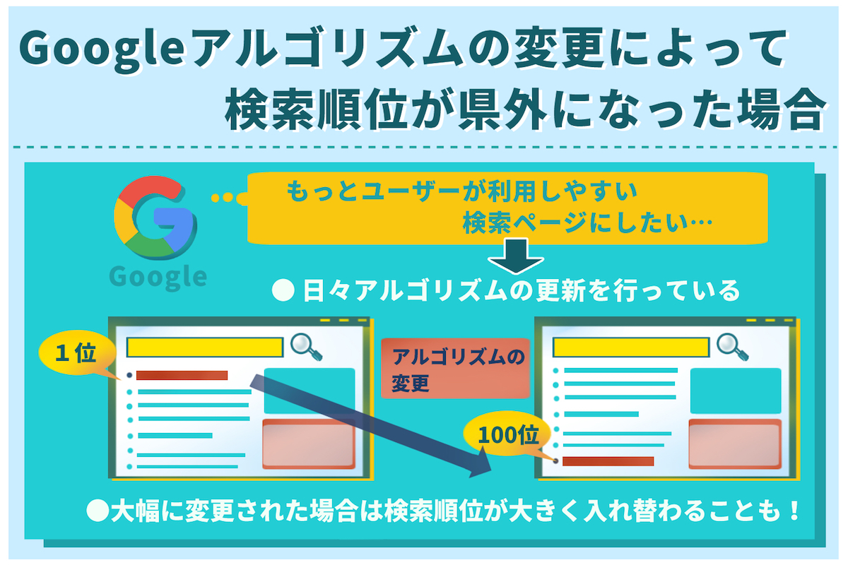 googleアルゴリズムの変更によって検索順位が圏外になった場合