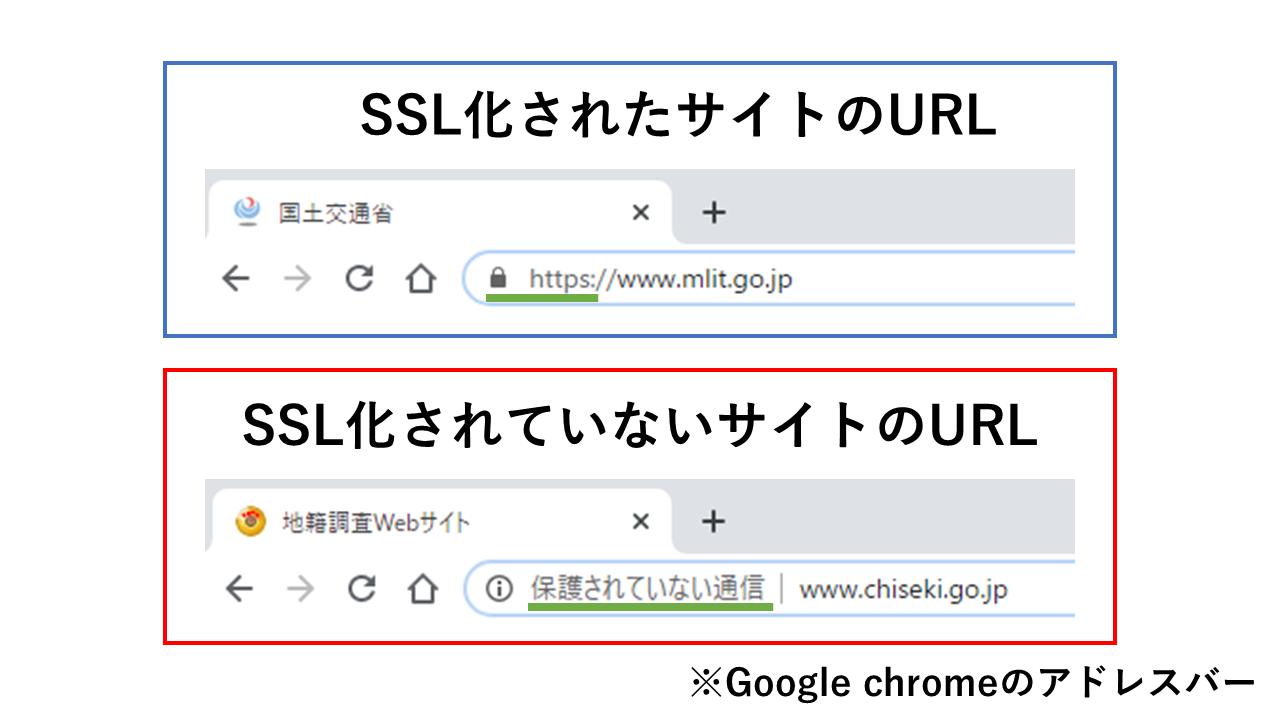 SSL化されたサイトのURL